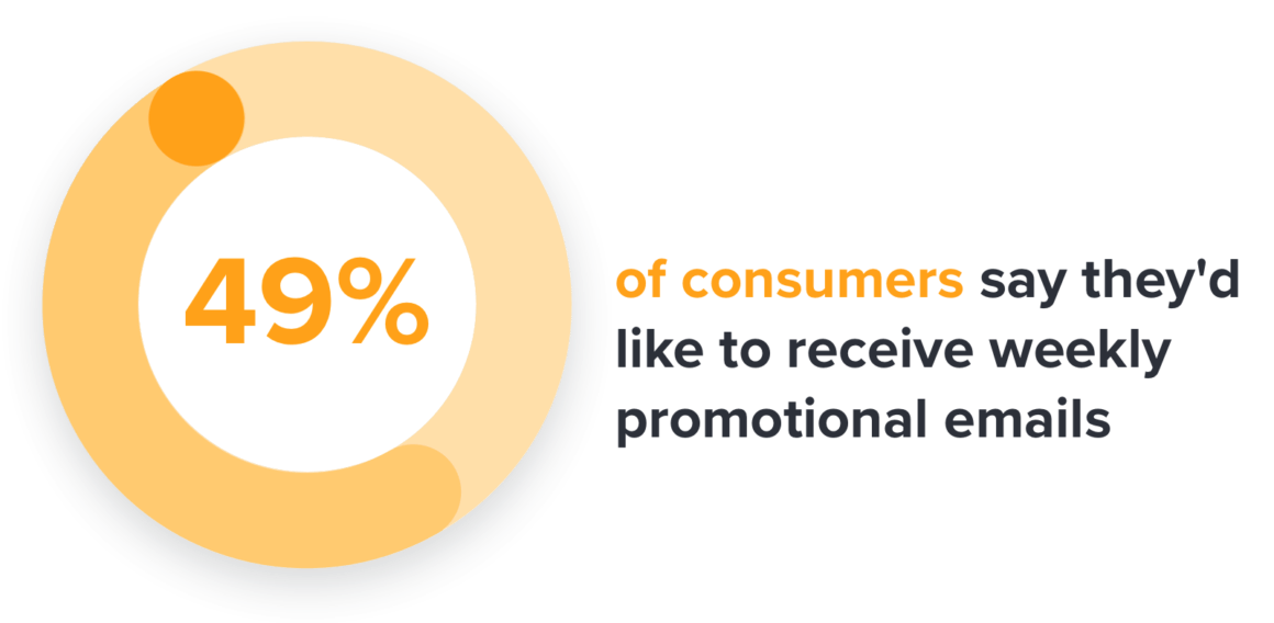 49% of consumers say they'd like to receive weekly promotional emails